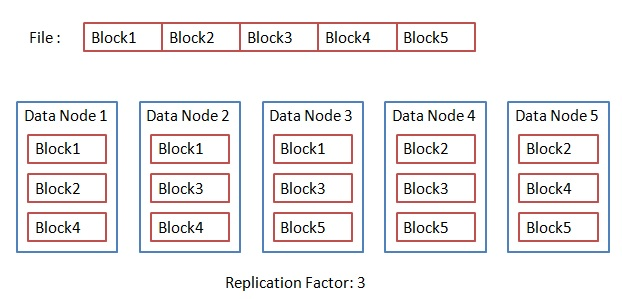 Block Replication In Hadoop