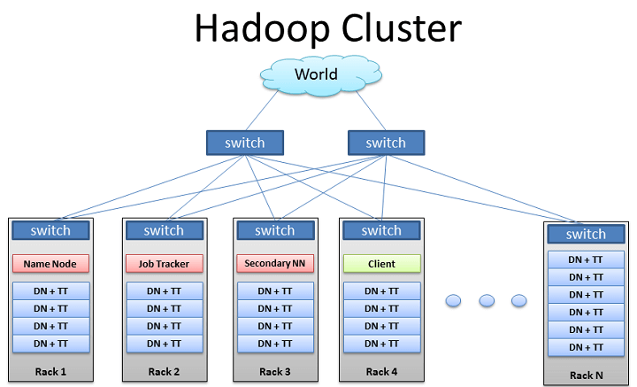 Design a Secured Hadoop Cluster