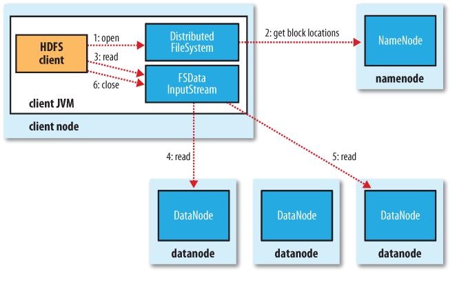 HDFS Cluster Design