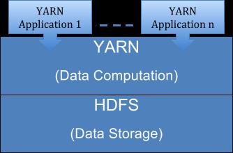 Design A Hadoop Cluster