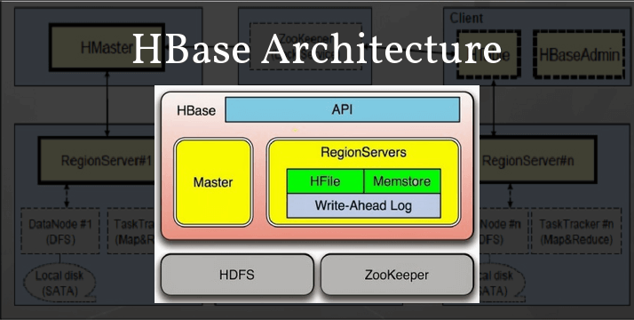 HBase Architecture  Everything You Should Know