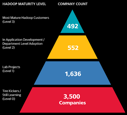 Companies Using Hadoop